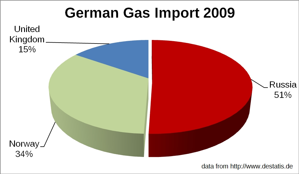 german_gas_import_2009