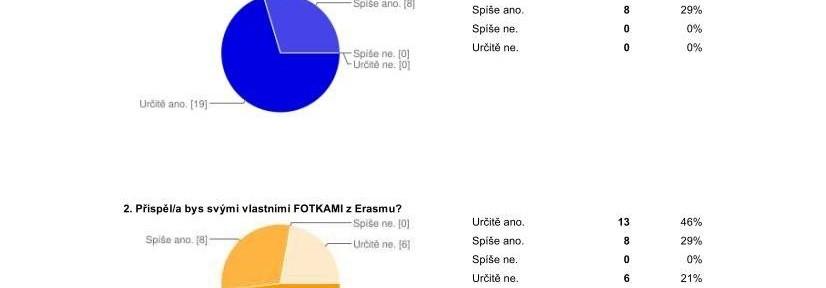 Výsledky dotazníku: Výstava z Erasmů+ IMS