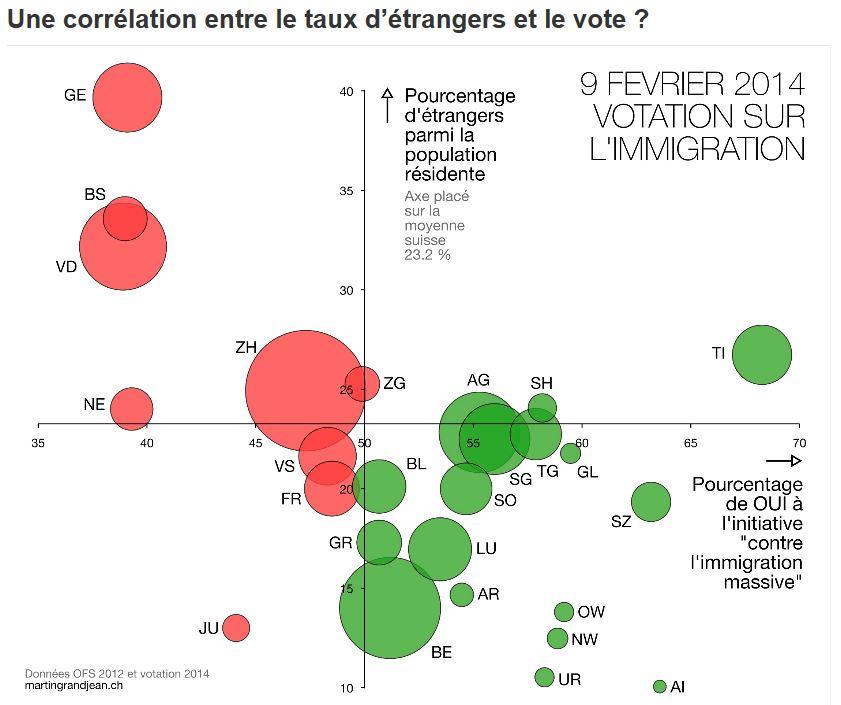 Podíl cizinců na populaci neodpovídá hlásům pro iniciativu.